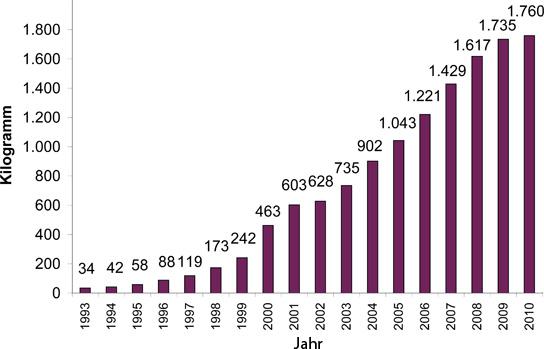 Methylphenidat Jahresstatistik